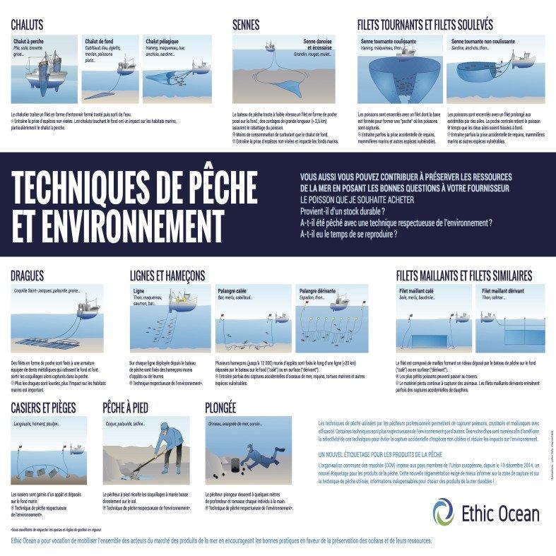 Poster des techniques de pêche | Ethic Ocean